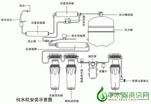 当渗透压增加到增压泵的压力时,水就不能通过反渗透膜流入净水一端.